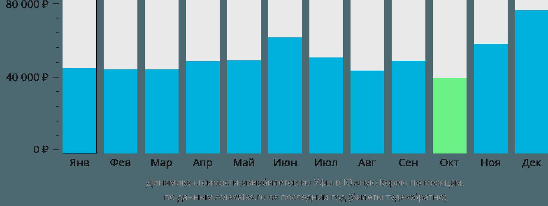 Динамика стоимости авиабилетов из Уфы в Южную Корею по месяцам