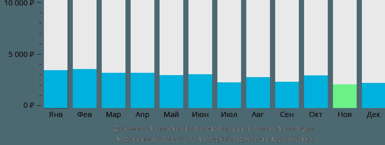 Динамика стоимости авиабилетов из Уфы в Самару по месяцам