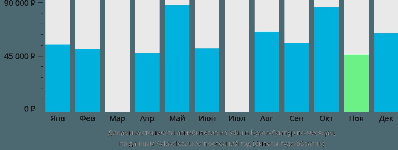 Динамика стоимости авиабилетов из Уфы в Куала-Лумпур по месяцам