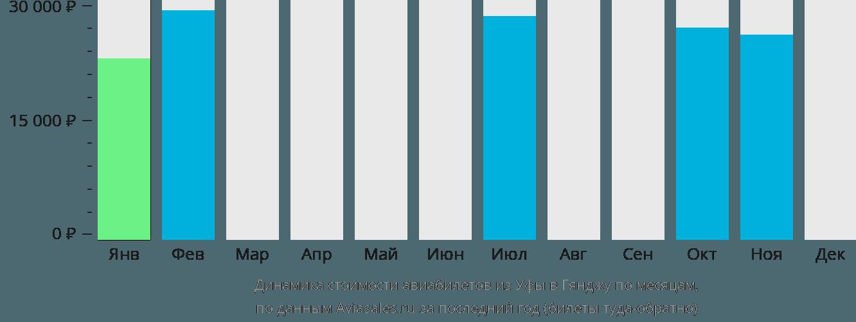 Динамика стоимости авиабилетов из Уфы в Гянджу по месяцам