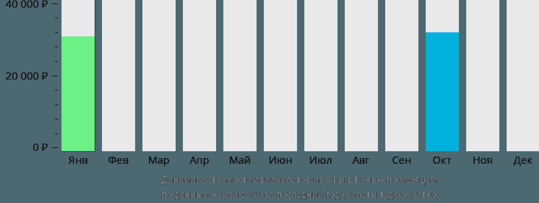 Динамика стоимости авиабилетов из Уфы в Конью по месяцам