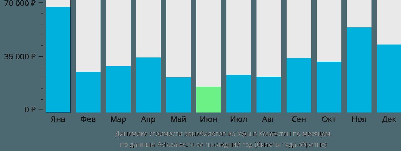 Динамика стоимости авиабилетов из Уфы в Казахстан по месяцам