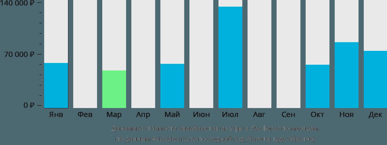 Динамика стоимости авиабилетов из Уфы в Лас-Вегас по месяцам