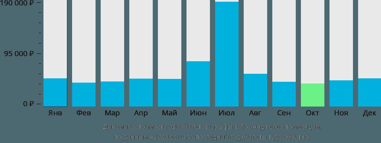Динамика стоимости авиабилетов из Уфы в Лос-Анджелес по месяцам