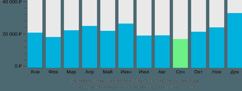 Динамика стоимости авиабилетов из Уфы в Ларнаку по месяцам