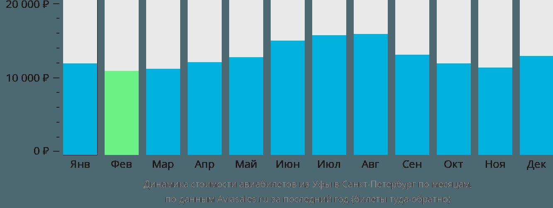 Динамика стоимости авиабилетов из Уфы в Санкт-Петербург по месяцам