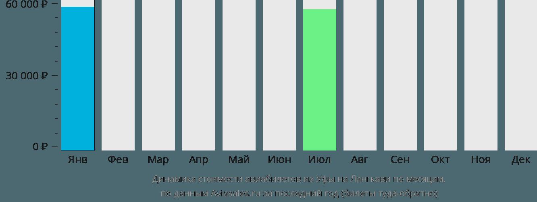 Динамика стоимости авиабилетов из Уфы на Лангкави по месяцам