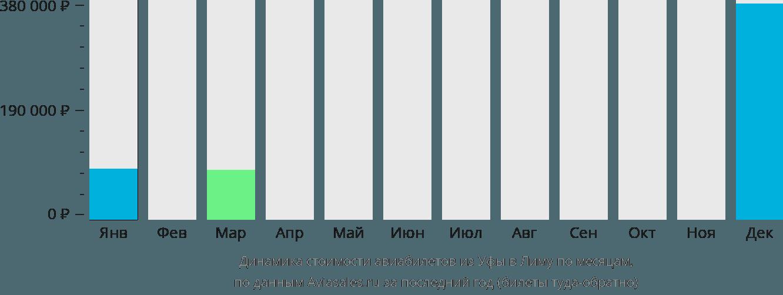 Динамика стоимости авиабилетов из Уфы в Лиму по месяцам
