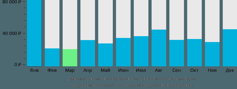 Динамика стоимости авиабилетов из Уфы в Лиссабон по месяцам