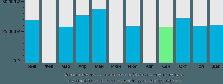 Динамика стоимости авиабилетов из Уфы в Любляну по месяцам