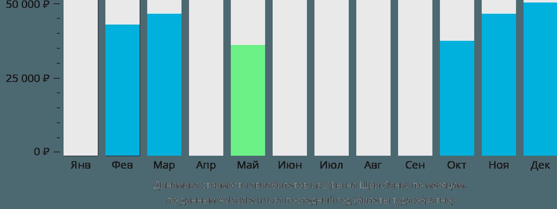 Динамика стоимости авиабилетов из Уфы на Шри-Ланку по месяцам