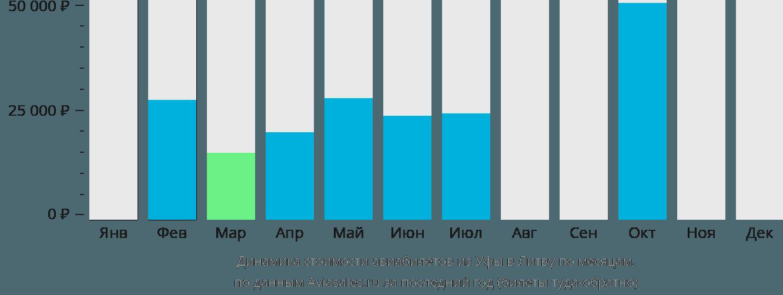 Динамика стоимости авиабилетов из Уфы в Литву по месяцам