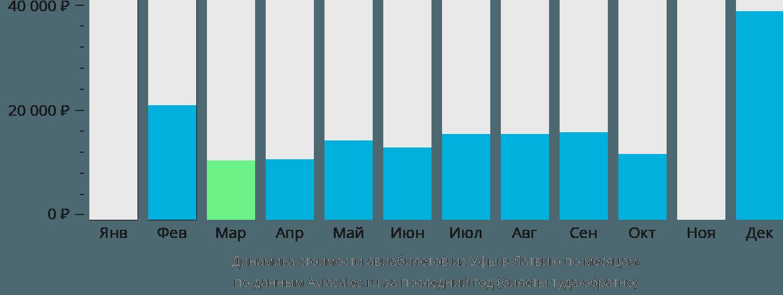 Динамика стоимости авиабилетов из Уфы в Латвию по месяцам
