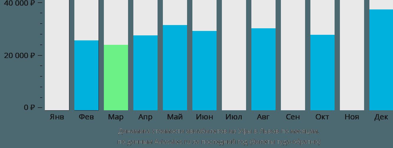 Динамика стоимости авиабилетов из Уфы в Львов по месяцам