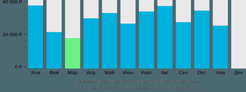 Динамика стоимости авиабилетов из Уфы в Лион по месяцам