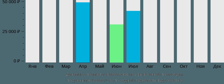 Динамика стоимости авиабилетов из Уфы в Ченнай по месяцам