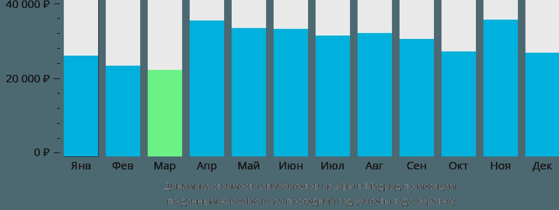 Динамика стоимости авиабилетов из Уфы в Мадрид по месяцам