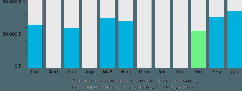 Динамика стоимости авиабилетов из Уфы в Маскат по месяцам