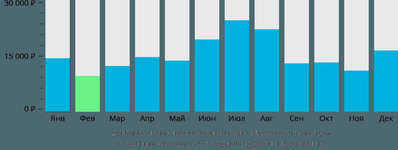 Динамика стоимости авиабилетов из Уфы в Махачкалу по месяцам