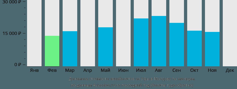 Динамика стоимости авиабилетов из Уфы в Молдову по месяцам