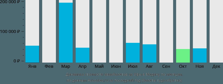Динамика стоимости авиабилетов из Уфы в Медину по месяцам