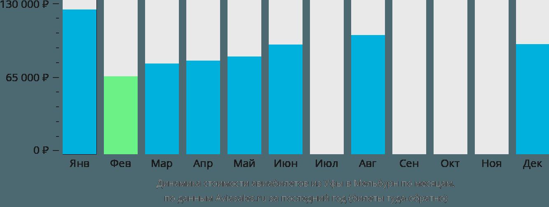 Динамика стоимости авиабилетов из Уфы в Мельбурн по месяцам