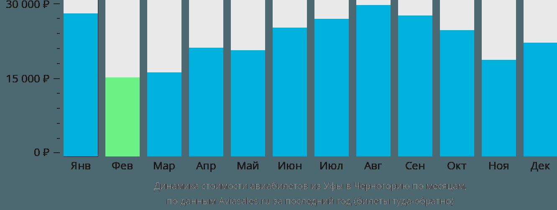 Динамика стоимости авиабилетов из Уфы в Черногорию по месяцам