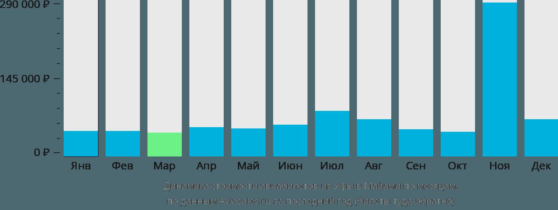 Динамика стоимости авиабилетов из Уфы в Майами по месяцам