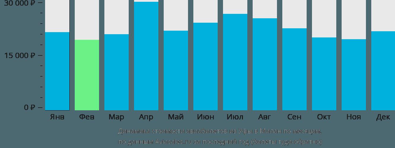 Динамика стоимости авиабилетов из Уфы в Милан по месяцам