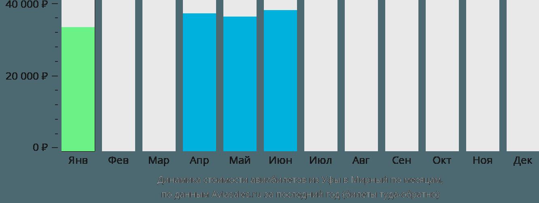 Динамика стоимости авиабилетов из Уфы в Мирный по месяцам