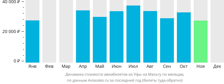Динамика стоимости авиабилетов из Уфы на Мальту по месяцам