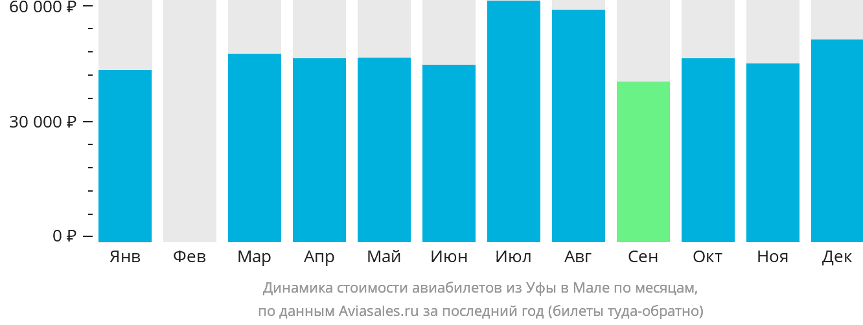 Динамика стоимости авиабилетов из Уфы в Мале по месяцам