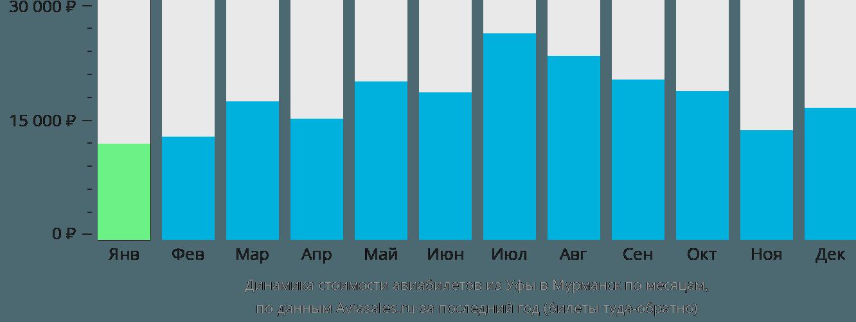 Динамика стоимости авиабилетов из Уфы в Мурманск по месяцам