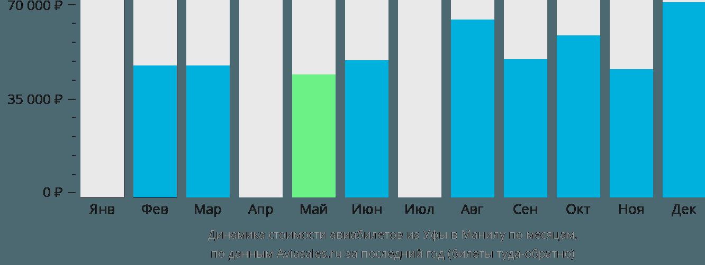 Динамика стоимости авиабилетов из Уфы в Манилу по месяцам