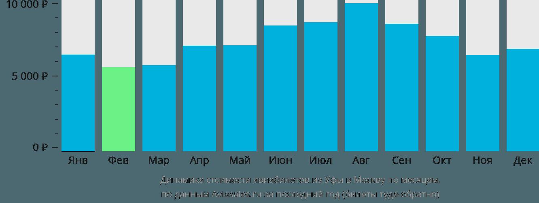 Динамика стоимости авиабилетов из Уфы в Москву по месяцам