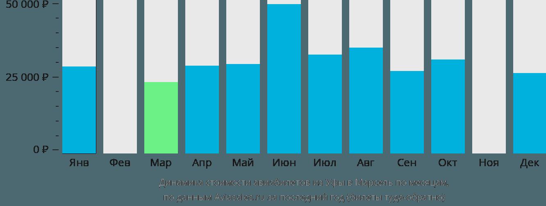 Динамика стоимости авиабилетов из Уфы в Марсель по месяцам