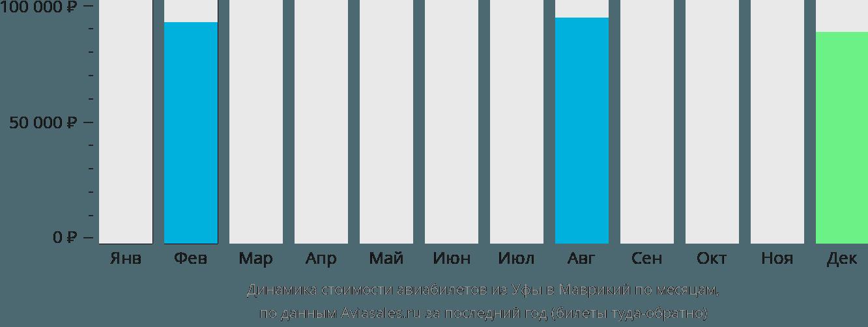 Динамика стоимости авиабилетов из Уфы в Маврикий по месяцам