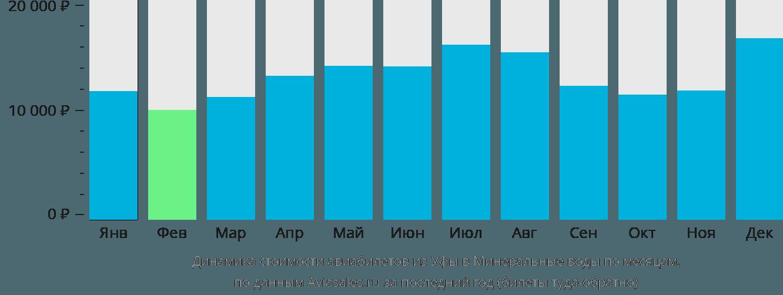 Динамика стоимости авиабилетов из Уфы в Минеральные Воды по месяцам