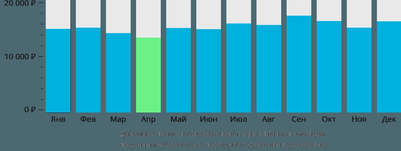 Динамика стоимости авиабилетов из Уфы в Минск по месяцам