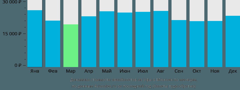 Динамика стоимости авиабилетов из Уфы в Мюнхен по месяцам