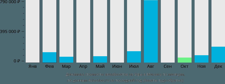 Динамика стоимости авиабилетов из Уфы в Мексику по месяцам