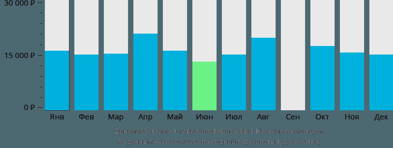 Динамика стоимости авиабилетов из Уфы в Нальчик по месяцам