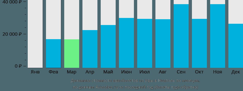 Динамика стоимости авиабилетов из Уфы в Неаполь по месяцам