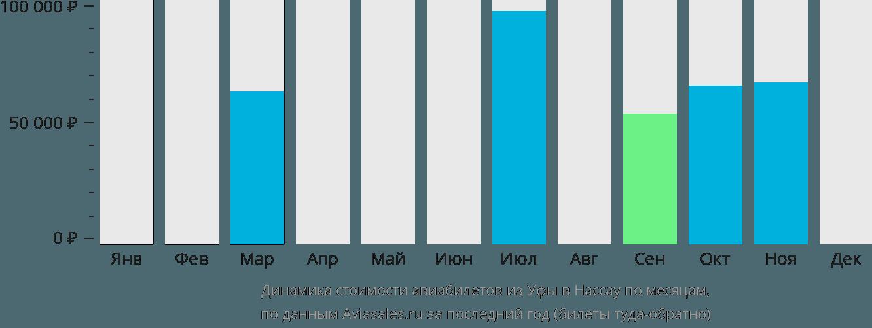 Динамика стоимости авиабилетов из Уфы в Нассау по месяцам
