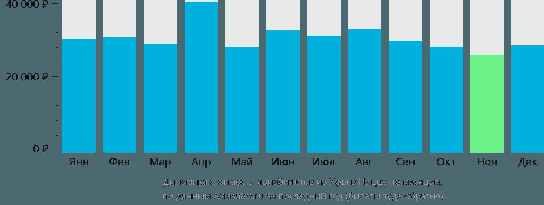 Динамика стоимости авиабилетов из Уфы в Ниццу по месяцам