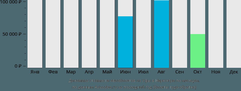 Динамика стоимости авиабилетов из Уфы в Нерюнгри по месяцам