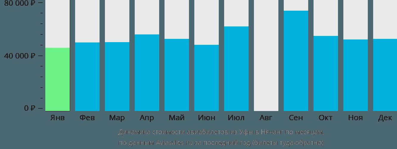 Динамика стоимости авиабилетов из Уфы в Нячанг по месяцам