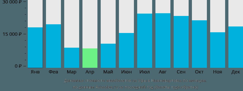 Динамика стоимости авиабилетов из Уфы в Нижневартовск по месяцам