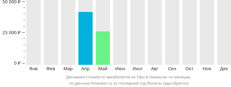 Динамика стоимости авиабилетов из Уфы в Наманган по месяцам
