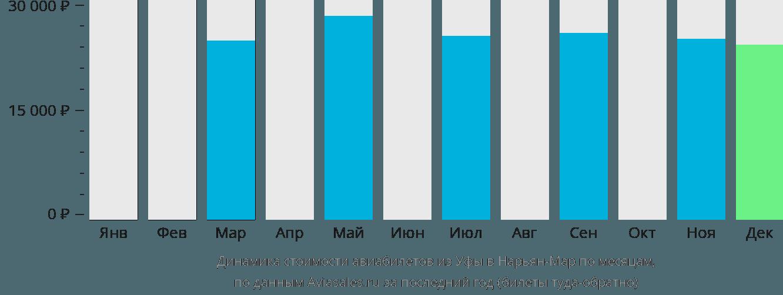 Динамика стоимости авиабилетов из Уфы в Нарьян-Мар по месяцам